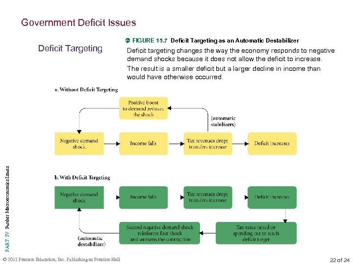 Government Deficit Issues Deficit targeting changes the way the economy responds to negative demand