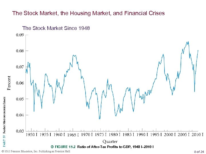 The Stock Market, the Housing Market, and Financial Crises PART IV Further Macroeconomics Issues