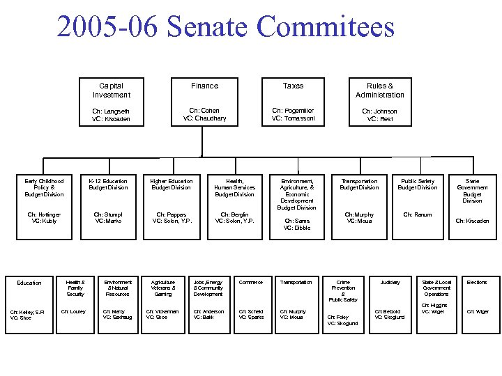 2005 -06 Senate Commitees Capital Investment Finance Taxes Rules & Administration Ch: Langseth VC: