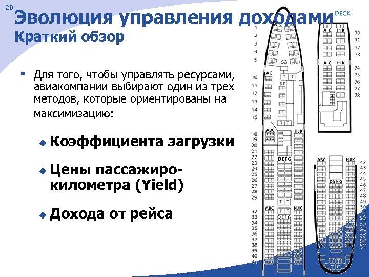 20 Эволюция управления доходами Краткий обзор § Для того, чтобы управлять ресурсами, авиакомпании выбирают