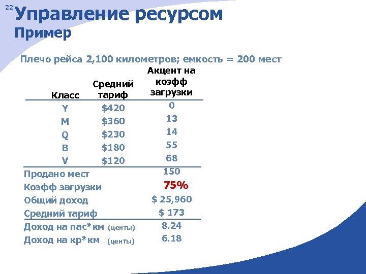 22 Управление ресурсом Пример Плечо рейса 2, 100 километров; емкость = 200 мест Средний