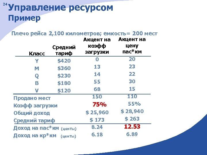 24 Управление ресурсом Пример Плечо рейса 2, 100 километров; емкость= 200 мест Средний тариф