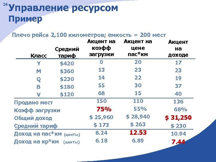 26 Управление ресурсом Пример Плечо рейса 2, 100 километров; емкость = 200 мест Средний