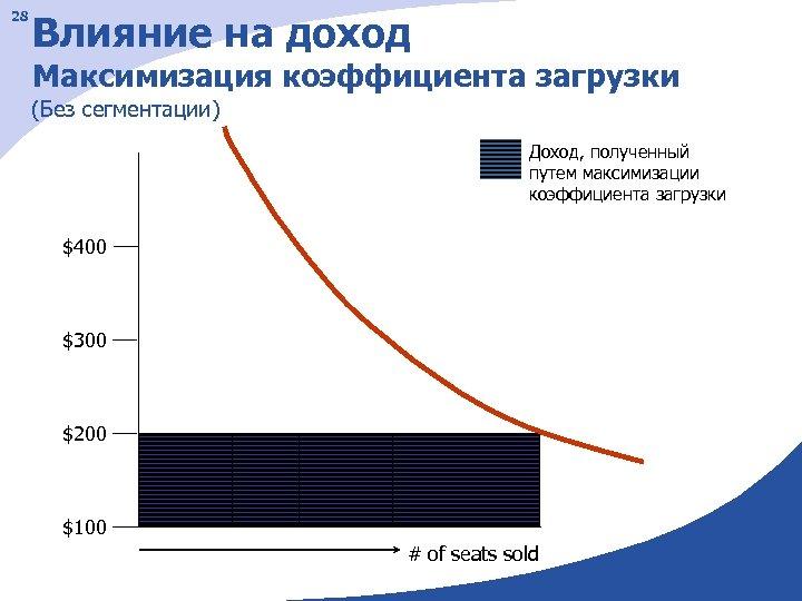 28 Влияние на доход Максимизация коэффициента загрузки (Без сегментации) Доход, полученный путем максимизации коэффициента