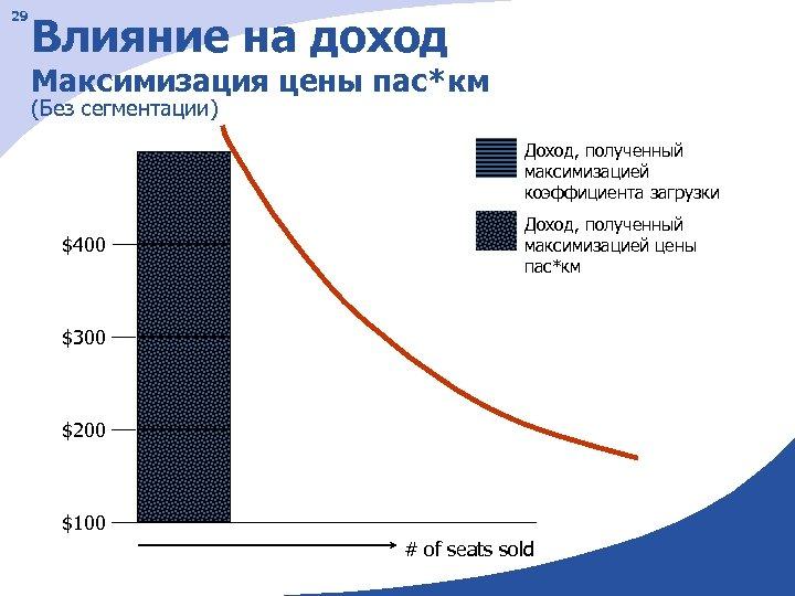 29 Влияние на доход Максимизация цены пас*км (Без сегментации) Доход, полученный максимизацией коэффициента загрузки