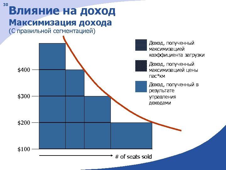 30 Влияние на доход Максимизация дохода (С правильной сегментацией) Доход, полученный максимизацией коэффициента загрузки