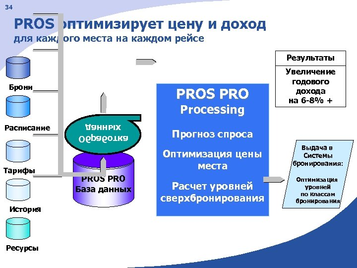 34 PROS оптимизирует цену и доход для каждого места на каждом рейсе Результаты Брони