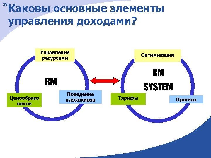39 Каковы основные элементы управления доходами? Управление ресурсами Оптимизация RM RM Ценообразо вание Поведение