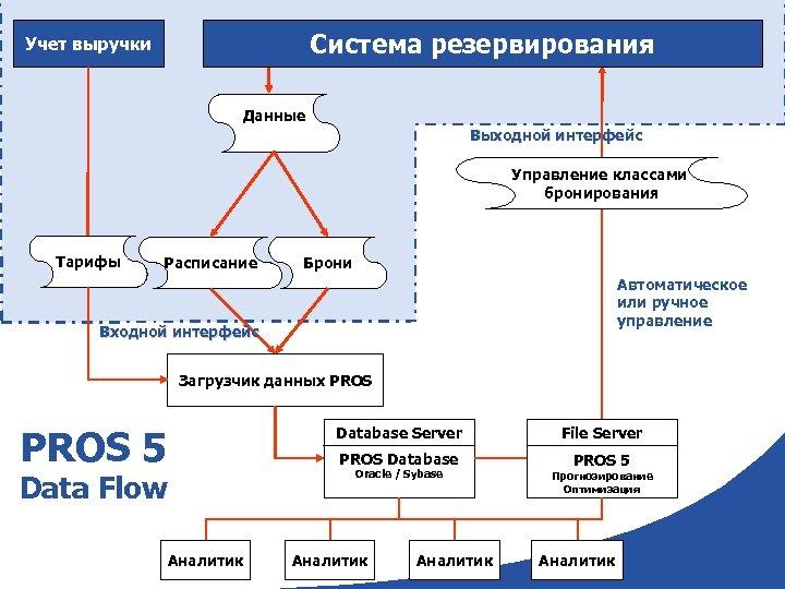 43 Система резервирования Учет выручки Данные Выходной интерфейс Управление классами бронирования Тарифы Расписание Брони