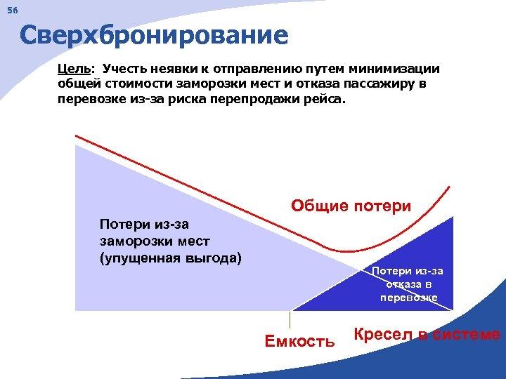 56 Сверхбронирование Цель: Учесть неявки к отправлению путем минимизации общей стоимости заморозки мест и