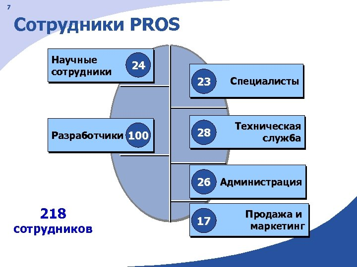 7 Сотрудники PROS Научные сотрудники 24 Разработчики 100 23 Специалисты 28 Техническая служба 26