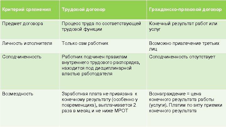 Критерий сравнения Трудовой договор Гражданско-правовой договор Предмет договора Процесс труда по соответствующей трудовой функции