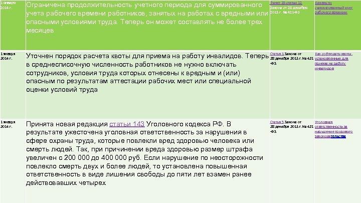 1 января 2014 г. Ограничена продолжительность учетного периода для суммированного Пункт 15 статьи 12