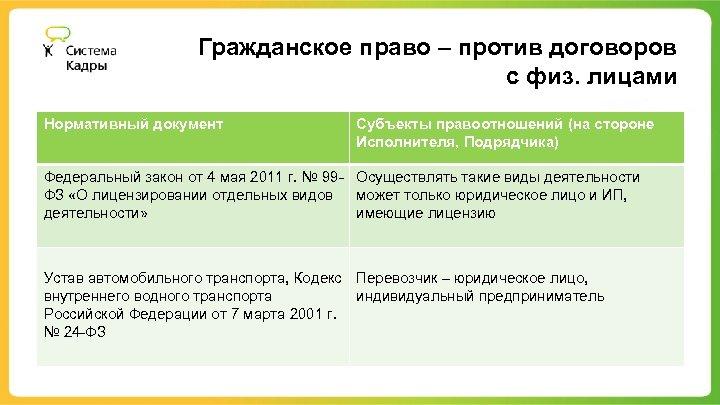 Гражданское право – против договоров с физ. лицами Нормативный документ Субъекты правоотношений (на стороне