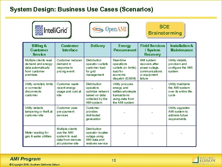 System Design: Business Use Cases (Scenarios) SCE Brainstorming Billing & Customer Service Customer Interface