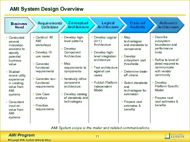 AMI System Design Overview Business Need 4 Conducted several innovation sessions to identify potential