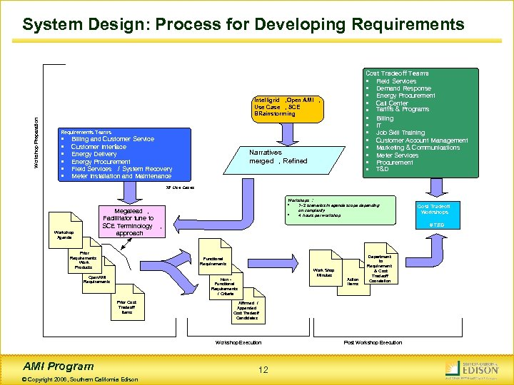 System Design: Process for Developing Requirements Cost Tradeoff Teams · Field Services · Demand