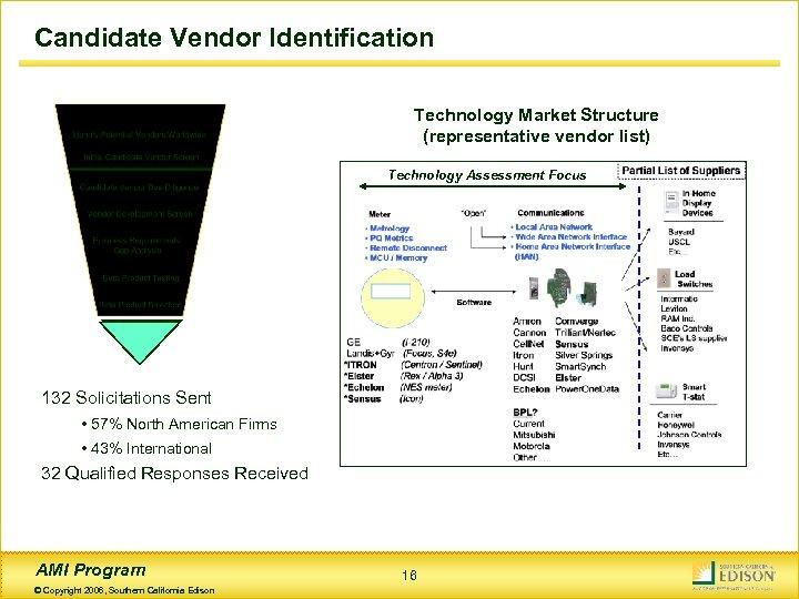 Candidate Vendor Identification Technology Market Structure (representative vendor list) Technology Assessment Focus 132 Solicitations