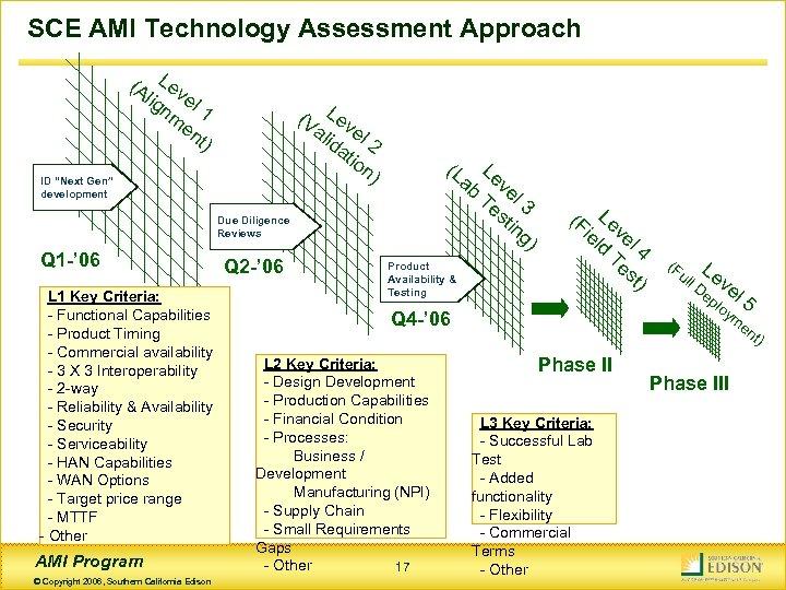 SCE AMI Technology Assessment Approach (A Lev lig el nm 1 en t) (V
