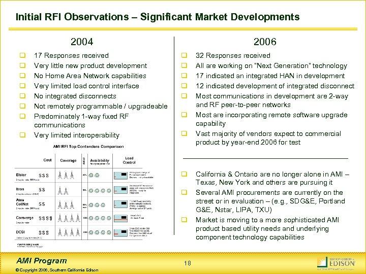 Initial RFI Observations – Significant Market Developments 2004 q q q q 17 Responses