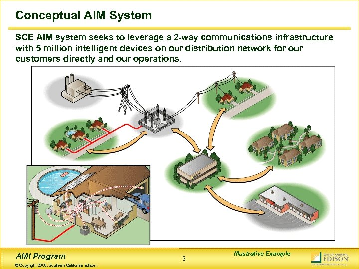 Conceptual AIM System SCE AIM system seeks to leverage a 2 -way communications infrastructure