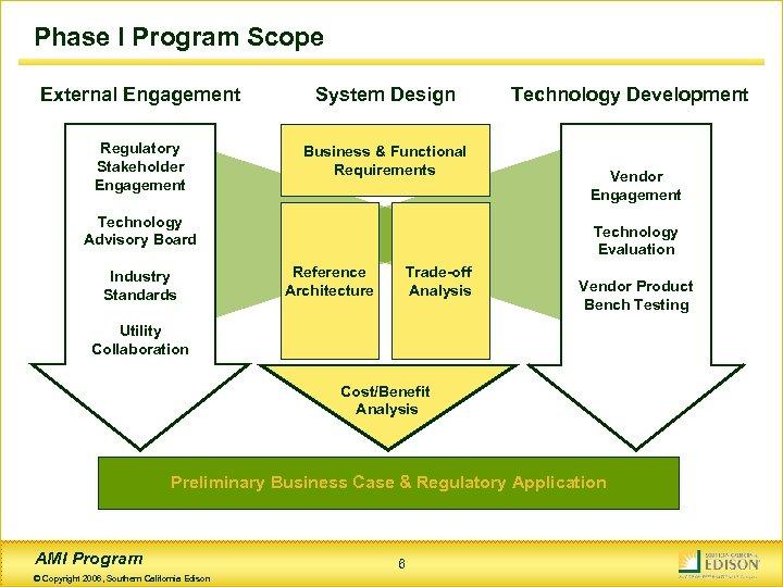 Phase I Program Scope External Engagement System Design Regulatory Stakeholder Engagement Business & Functional