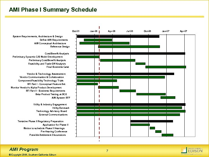 AMI Phase I Summary Schedule Oct-05 Jan-06 Apr-06 System Requirements, Architecture & Design Define
