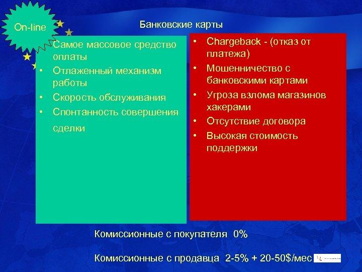 "Банковские карты On-line Chargeback - (отказ Проект ЕС • ""e-Karelia"" от платежа) • Самое"