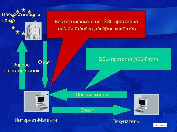 """Процессинговый центр Без сертификата """"e-Karelia"""" Проект ЕС на SSL протокола низкая степень доверия клиентов"""