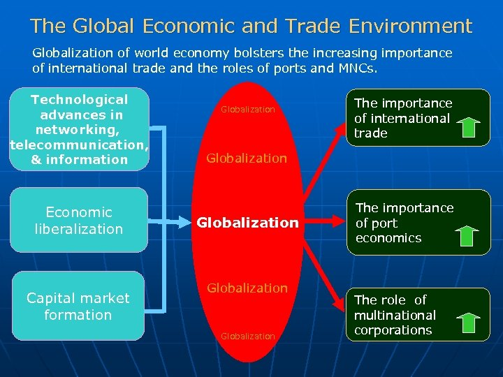 economic globalisation and the role of Under globalisation, the state continues to be a welfare state however, its economic activity is getting confined to three main types of functions globalisation has necessitated some change in the role of state the state continues to be a welfare state performing all the protection functions as.