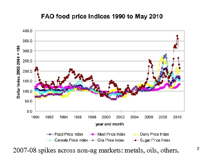 2007 -08 spikes across non-ag markets: metals, oils, others. 2