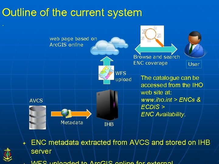 Outline of the current system. web page based on Arc. GIS online Browse and