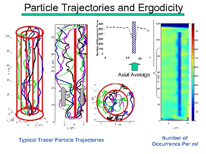 Particle Trajectories and Ergodicity Axial Average Typical Tracer Particle Trajectories Number of Occurrence Per