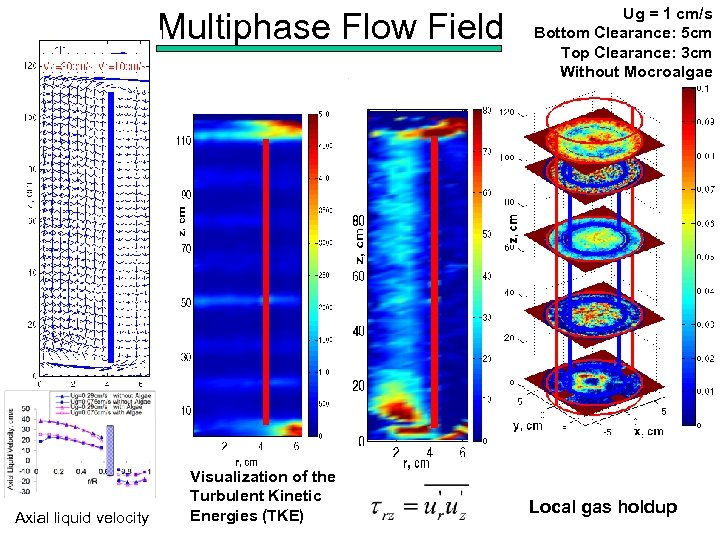 Multiphase Flow Field Axial liquid velocity Visualization of the Turbulent Kinetic Energies (TKE) Ug