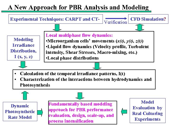 A New Approach for PBR Analysis and Modeling Experimental Techniques: CARPT and CT- Modeling