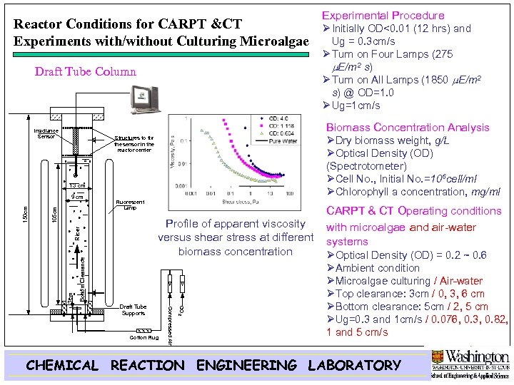 Reactor Conditions for CARPT &CT Experiments with/without Culturing Microalgae Draft Tube Column Irradiance Sensor