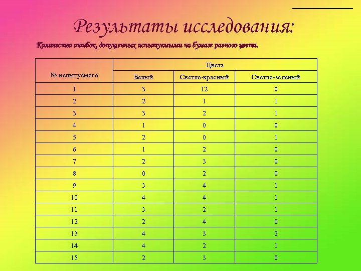 Результаты исследования: Количество ошибок, допущенных испытуемыми на бумаге разного цвета. Цвета № испытуемого Белый