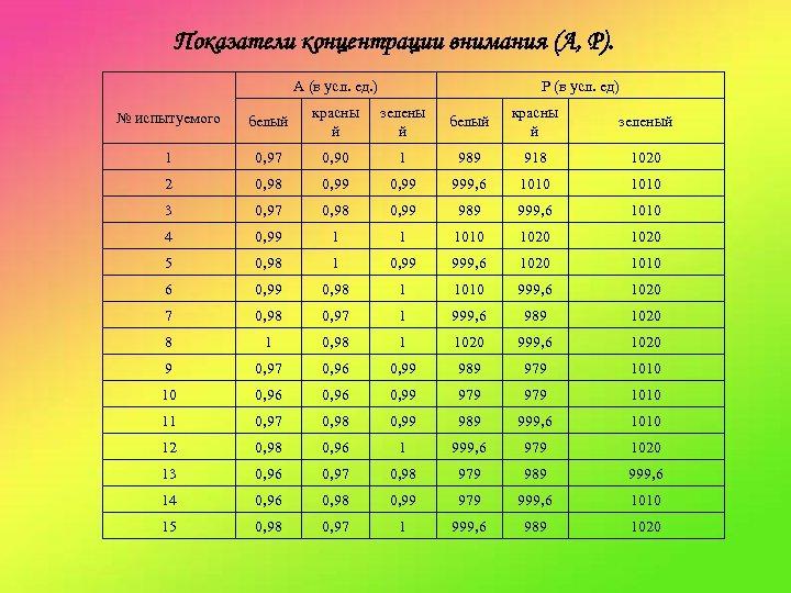 Показатели концентрации внимания (А, Р). А (в усл. ед. ) Р (в усл. ед)
