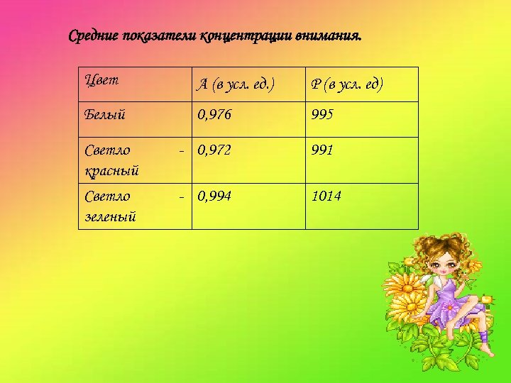 Средние показатели концентрации внимания. Цвет А (в усл. ед. ) Р (в усл. ед)