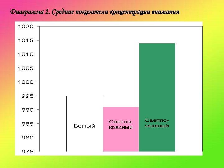 Диаграмма 1. Средние показатели концентрации внимания