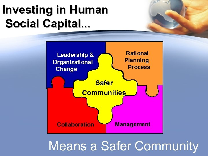 Investing in Human Social Capital… Leadership & Organizational Change Rational Planning Process Safer Communities
