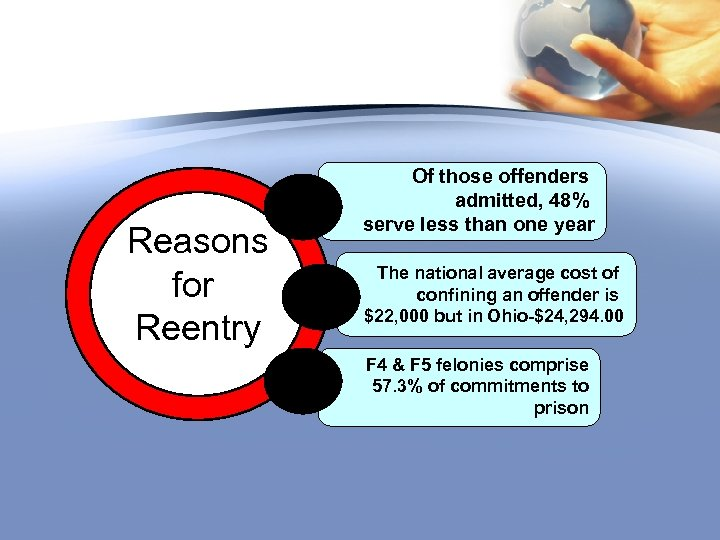 Reasons for Reentry Of those offenders admitted, 48% serve less than one year The