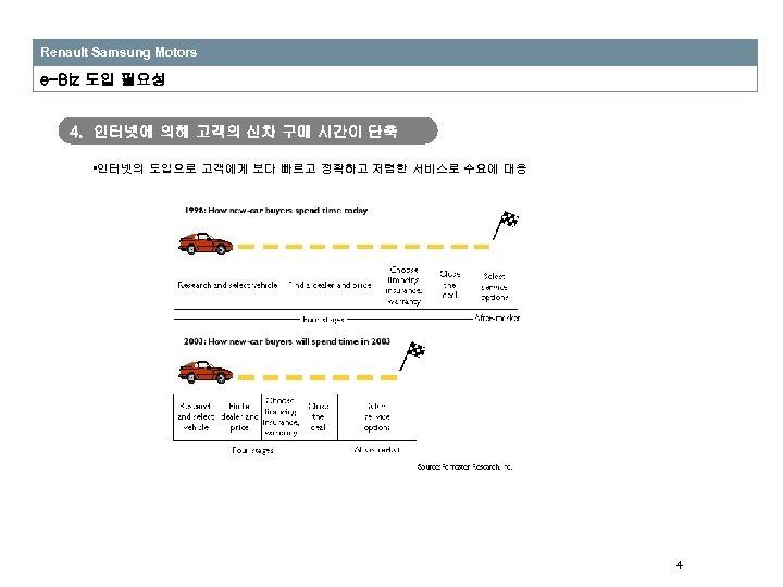 Renault Samsung Motors e-Biz 도입 필요성 4. 인터넷에 의해 고객의 신차 구매 시간이 단축