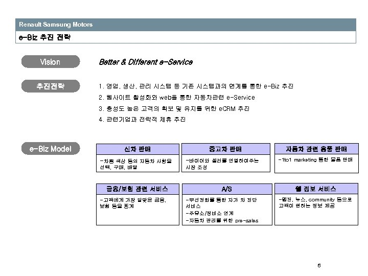 Renault Samsung Motors e-Biz 추진 전략 Vision 추진전략 Better & Different e-Service 1. 영업,