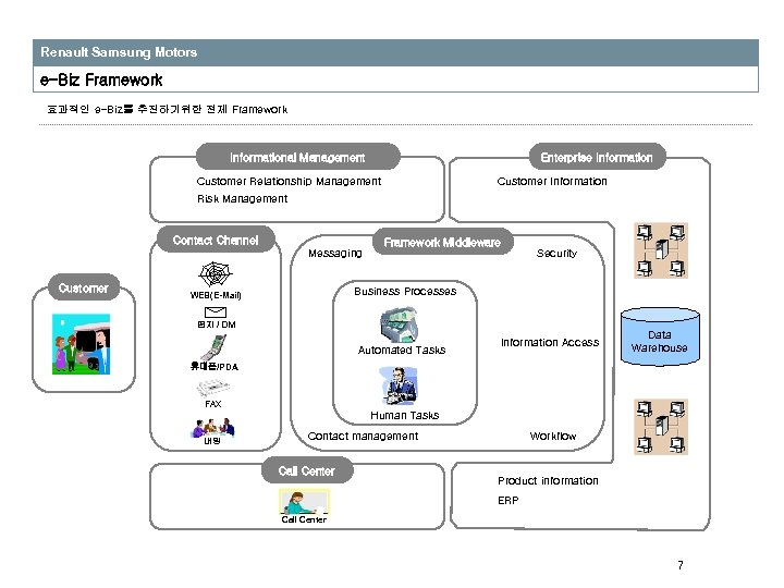 Renault Samsung Motors e-Biz Framework 효과적인 e-Biz를 추진하기위한 전체 Framework Informational Management Enterprise Information