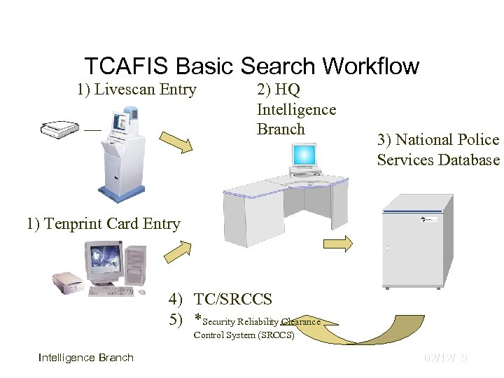 TCAFIS Basic Search Workflow 1) Livescan Entry 2) HQ Intelligence Branch 3) National Police
