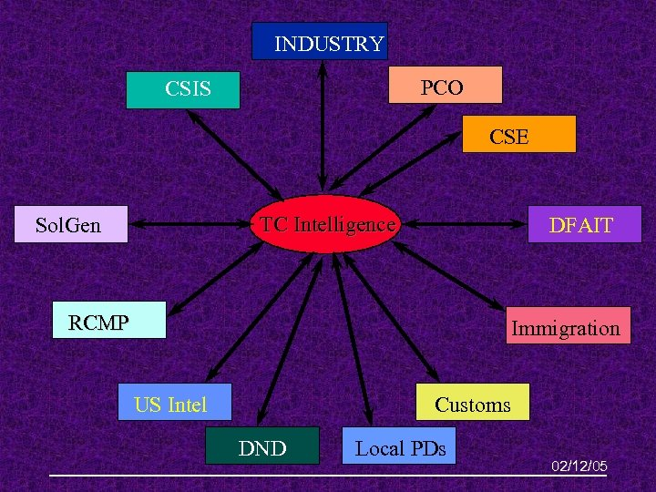INDUSTRY PCO CSIS CSE TC Intelligence Sol. Gen DFAIT RCMP Immigration US Intel Customs