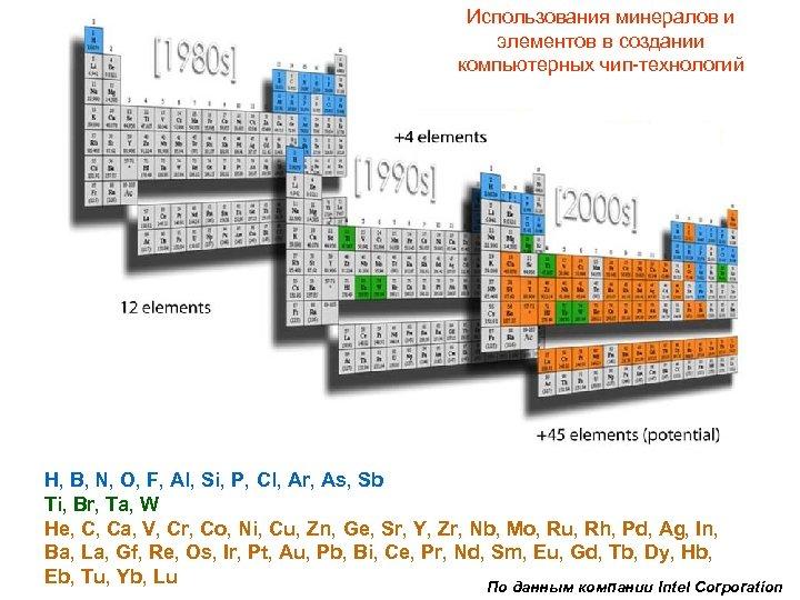 Использования минералов и элементов в создании компьютерных чип-технологий H, B, N, O, F, Al,