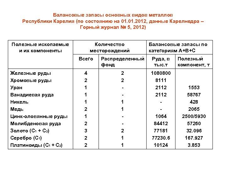 Балансовые запасы основных видов металлов Республики Карелия (по состоянию на 01. 2012, данные Карелнедра