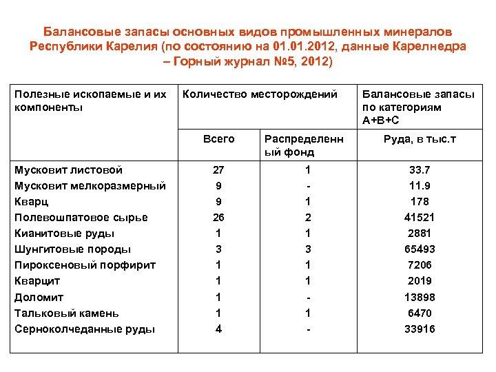 Балансовые запасы основных видов промышленных минералов Республики Карелия (по состоянию на 01. 2012, данные